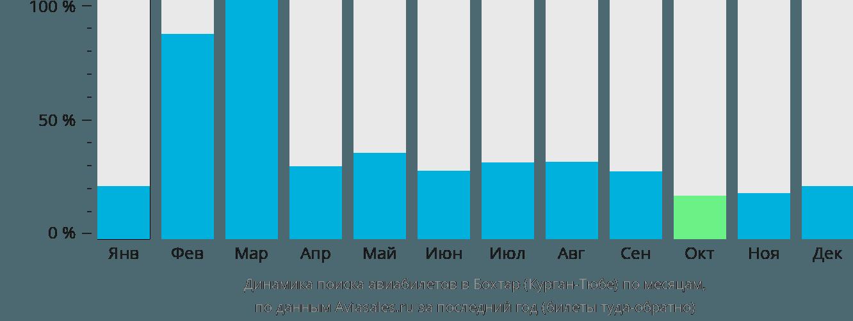 Динамика поиска авиабилетов в Курган-Тюбе по месяцам
