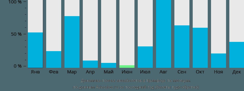 Динамика поиска авиабилетов в Крамфорс по месяцам