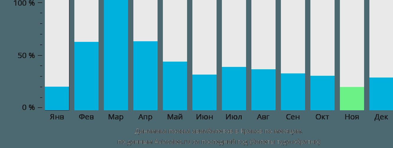 Динамика поиска авиабилетов в Краков по месяцам