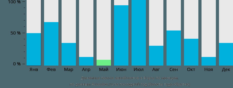 Динамика поиска авиабилетов в Корлу по месяцам