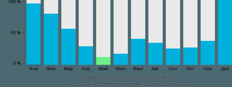 Динамика поиска авиабилетов в Кируну по месяцам