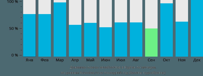 Динамика поиска авиабилетов в Курган по месяцам