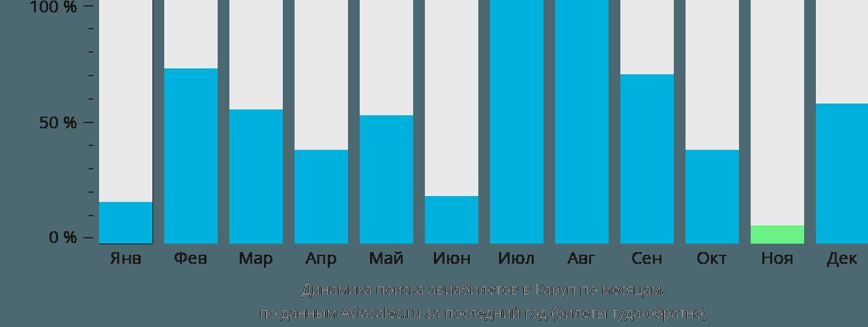 Динамика поиска авиабилетов в Каруп по месяцам