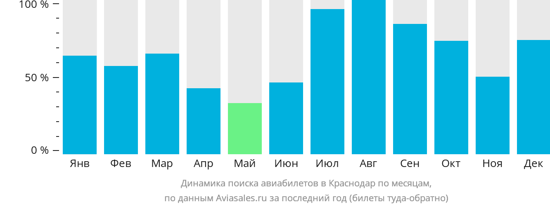 Динамика поиска авиабилетов в Краснодар по месяцам