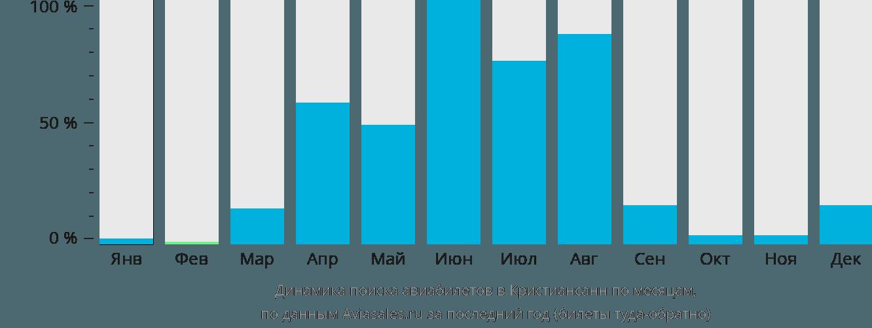 Динамика поиска авиабилетов в Кристиансанн по месяцам
