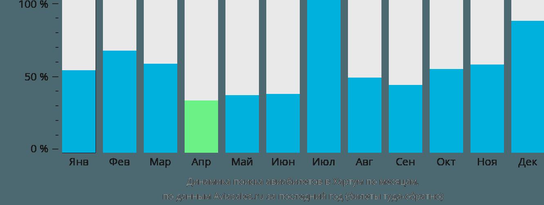 Динамика поиска авиабилетов в Хартум по месяцам