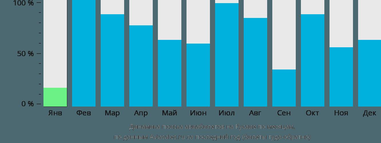 Динамика поиска авиабилетов в Кусаие по месяцам