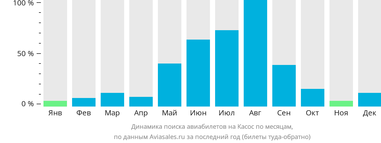 Динамика поиска авиабилетов на Касос по месяцам