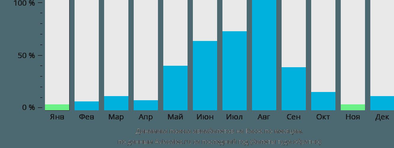 Динамика поиска авиабилетов в Касос по месяцам