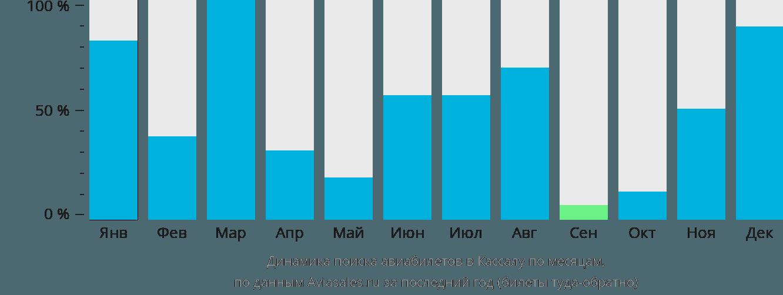 Динамика поиска авиабилетов в Кассалу по месяцам