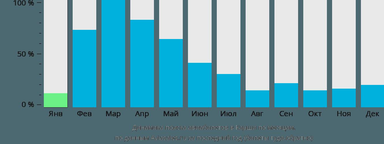 Динамика поиска авиабилетов в Карши по месяцам