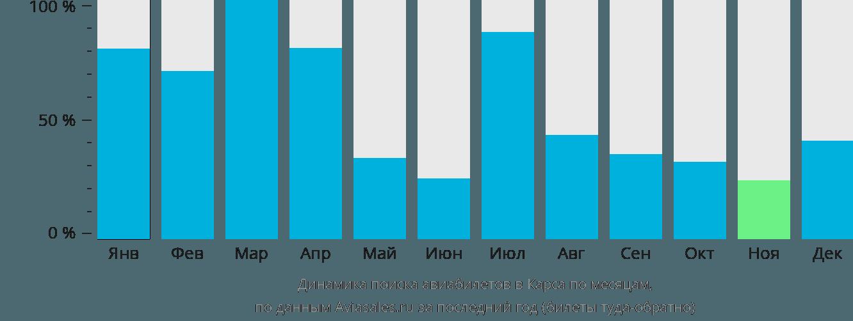 Динамика поиска авиабилетов в Карса по месяцам