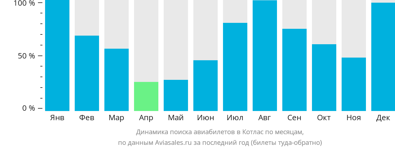 Динамика поиска авиабилетов в Котлас по месяцам