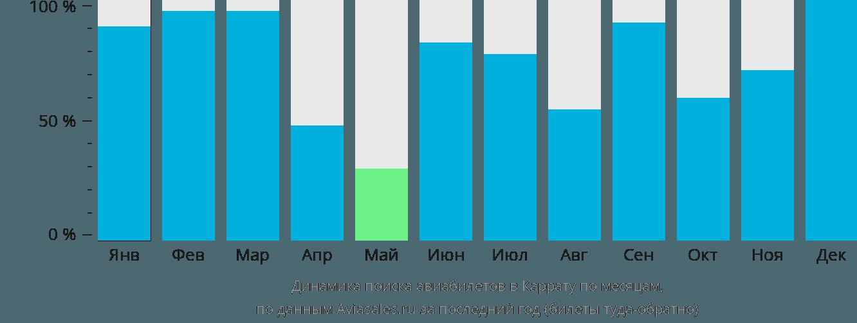 Динамика поиска авиабилетов в Каррату по месяцам