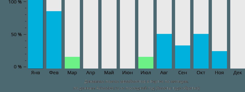Динамика поиска авиабилетов в Кертех по месяцам