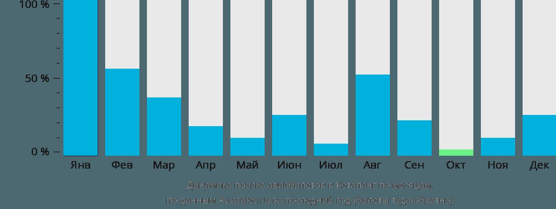 Динамика поиска авиабилетов в Кетапанг по месяцам