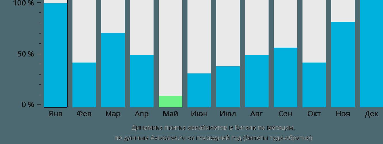 Динамика поиска авиабилетов в Китале по месяцам