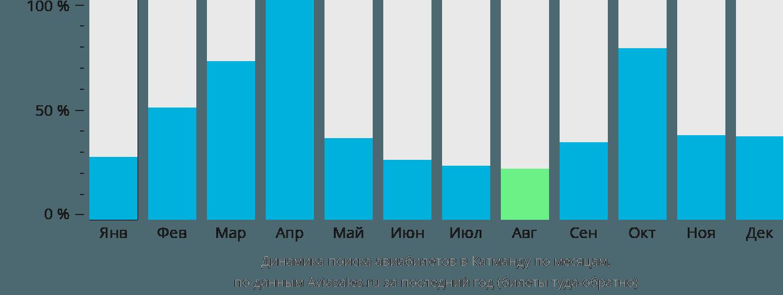 Динамика поиска авиабилетов в Катманду по месяцам