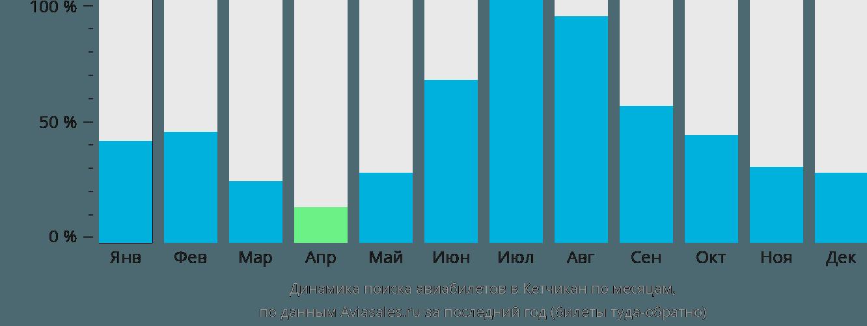 Динамика поиска авиабилетов Кетчикан по месяцам