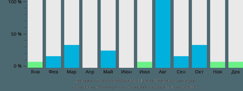 Динамика поиска авиабилетов в Бревиг-Мишн по месяцам