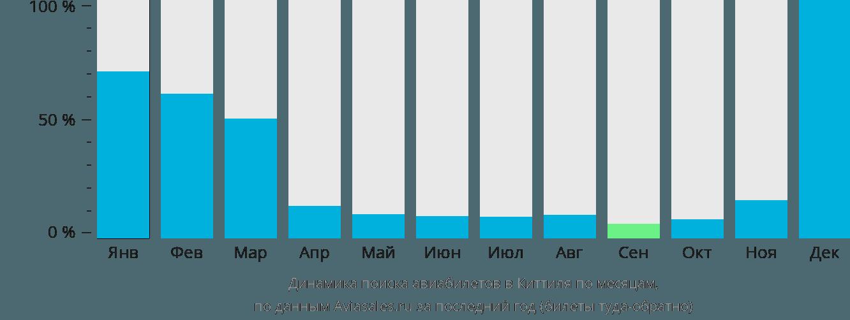 Динамика поиска авиабилетов в Киттиля по месяцам