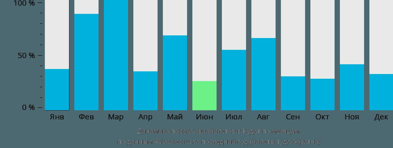 Динамика поиска авиабилетов Кудат по месяцам
