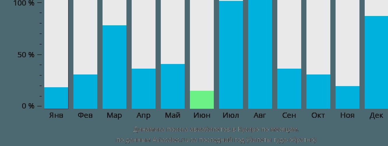 Динамика поиска авиабилетов в Кусиро по месяцам