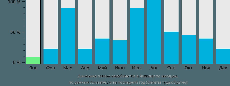 Динамика поиска авиабилетов Якусима по месяцам