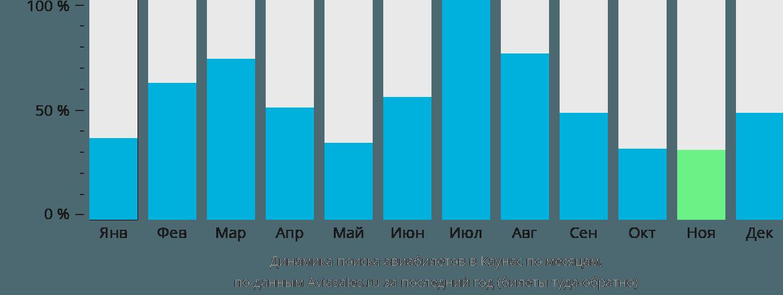 Динамика поиска авиабилетов в Каунас по месяцам