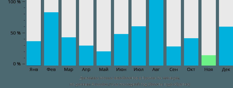 Динамика поиска авиабилетов в Куопио по месяцам