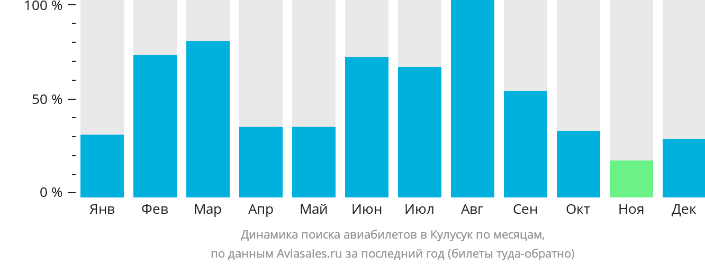 Динамика поиска авиабилетов в Кулусук по месяцам