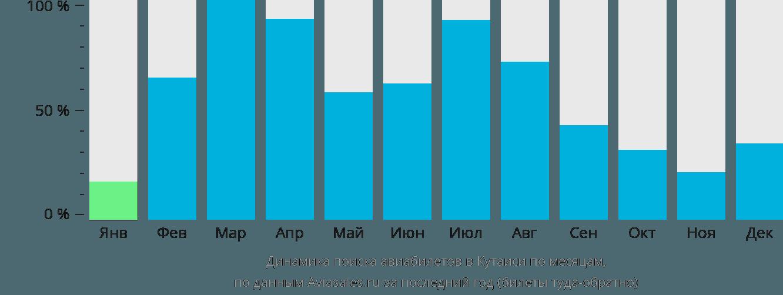 Динамика поиска авиабилетов в Кутаиси по месяцам