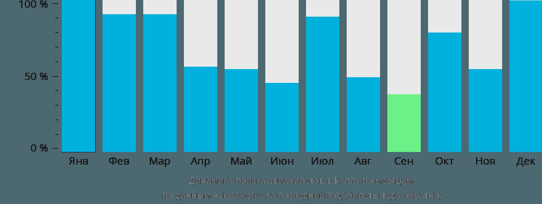 Динамика поиска авиабилетов в Куллу по месяцам