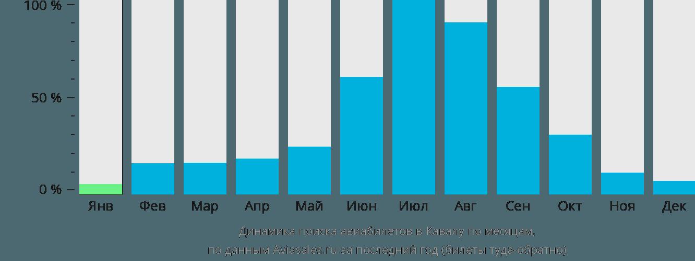 Динамика поиска авиабилетов в Кавалу по месяцам