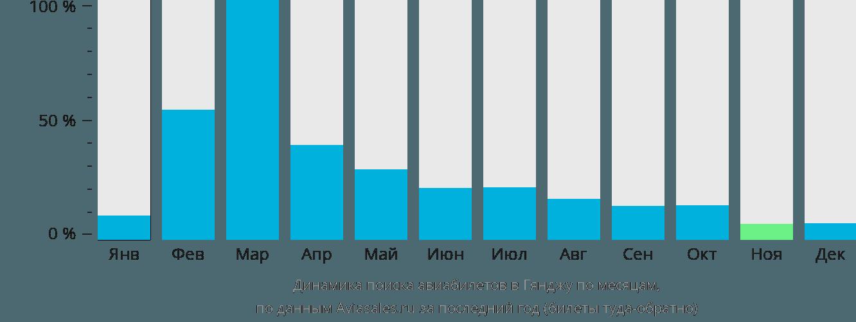 Динамика поиска авиабилетов в Гянджу по месяцам