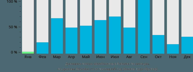 Динамика поиска авиабилетов в Кавьенг по месяцам