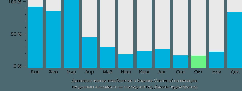 Динамика поиска авиабилетов в Кировск по месяцам