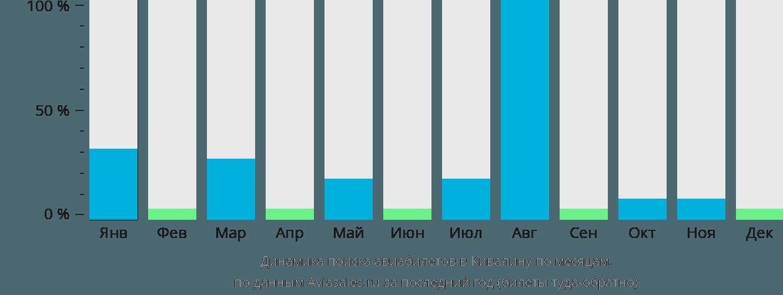 Динамика поиска авиабилетов в Кивалину по месяцам