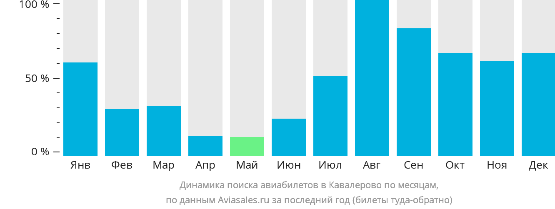 Динамика поиска авиабилетов Кавалерово по месяцам