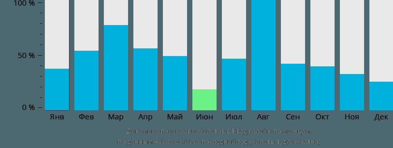 Динамика поиска авиабилетов в Кваджалейн по месяцам
