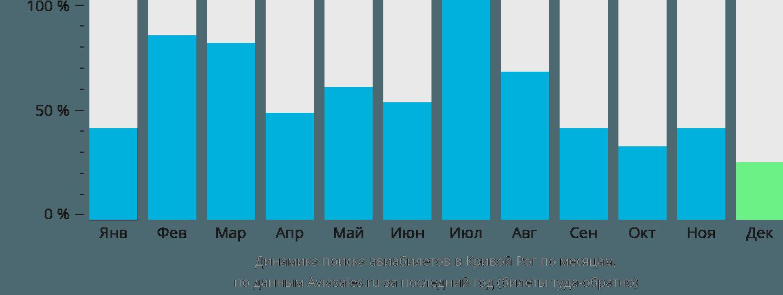 Динамика поиска авиабилетов в Кривой Рог по месяцам
