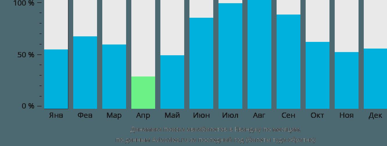 Динамика поиска авиабилетов в Кванджу по месяцам