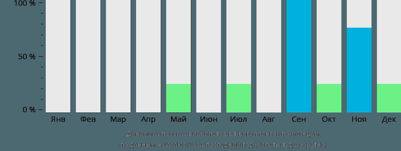 Динамика поиска авиабилетов в Квигиллингок по месяцам