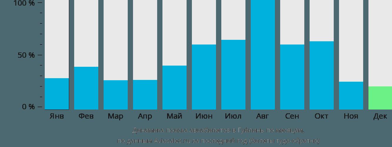 Динамика поиска авиабилетов в Гуйлинь по месяцам