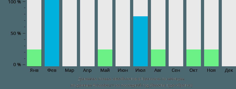 Динамика поиска авиабилетов в Квинхагак по месяцам
