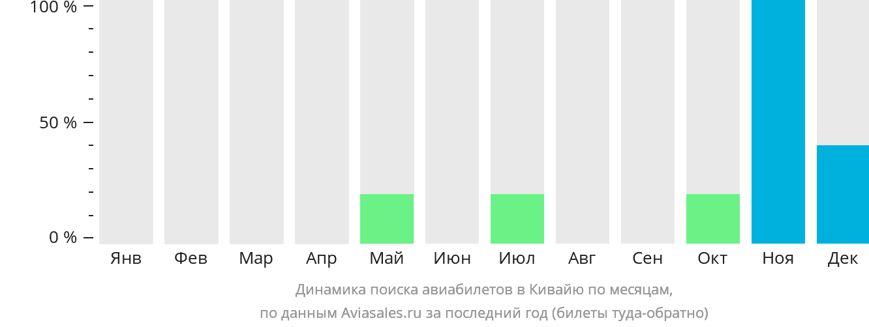 Динамика поиска авиабилетов в Кивайю по месяцам