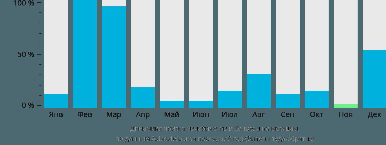 Динамика поиска авиабилетов Колвези по месяцам