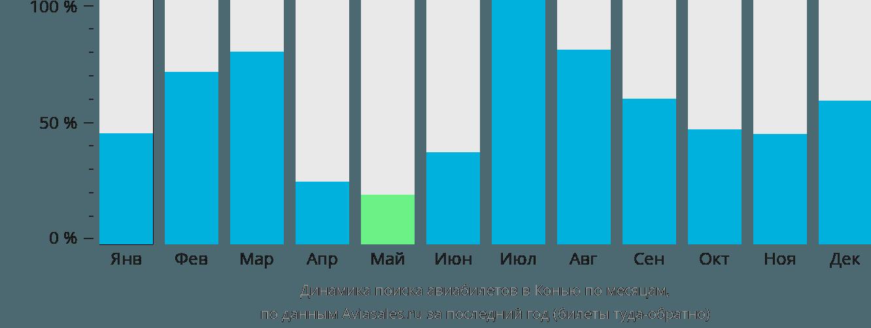 Динамика поиска авиабилетов в Конью по месяцам