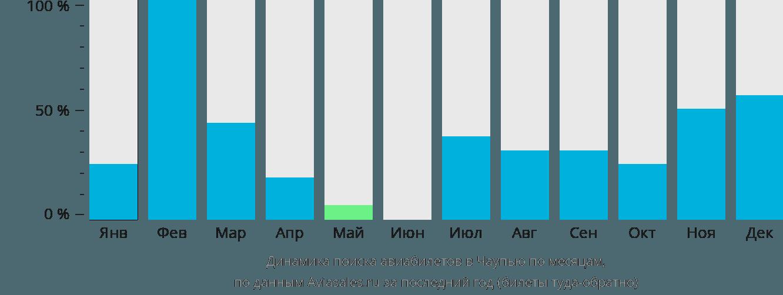 Динамика поиска авиабилетов в Кьяукпью по месяцам