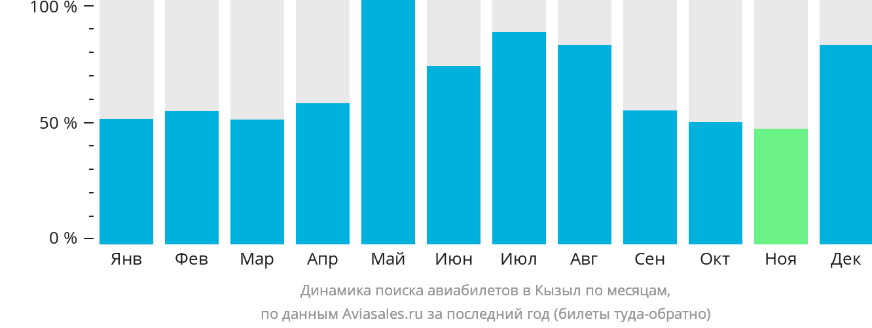 Динамика поиска авиабилетов в Кызыл по месяцам